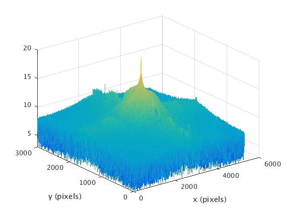 FFT magnitude of Gaussian-filtered noisy image