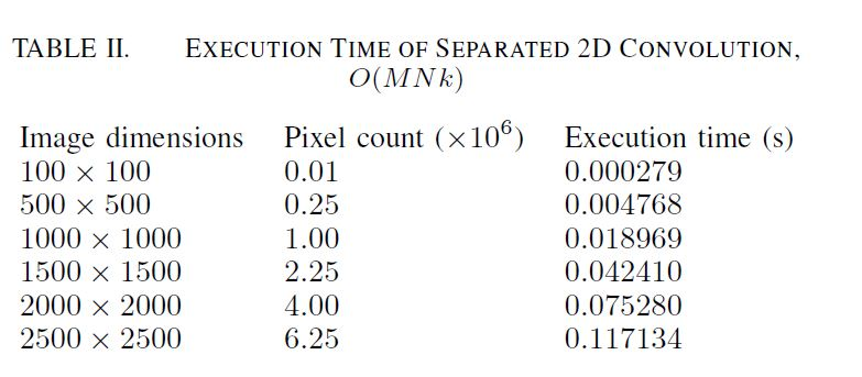 Execution Time of Separable 2D Convolution
