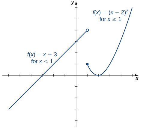 "An image of a graph. The x axis runs from -7 to 5 and the y axis runs from -4 to 6. The graph is of a function that has two pieces. The first piece is an increasing line that ends at the open circle point (1, 4) and has the label ""f(x) = x + 3, for x < 1"". The second piece is parabolic and begins at the closed circle point (1, 1). After the point (1, 1), the piece begins to decrease until the point (2, 0) then begins to increase. This piece has the label ""f(x) = (x - 2) squared, for x >= 1"".The function has x intercepts at (-3, 0) and (2, 0) and a y intercept at (0, 3)."