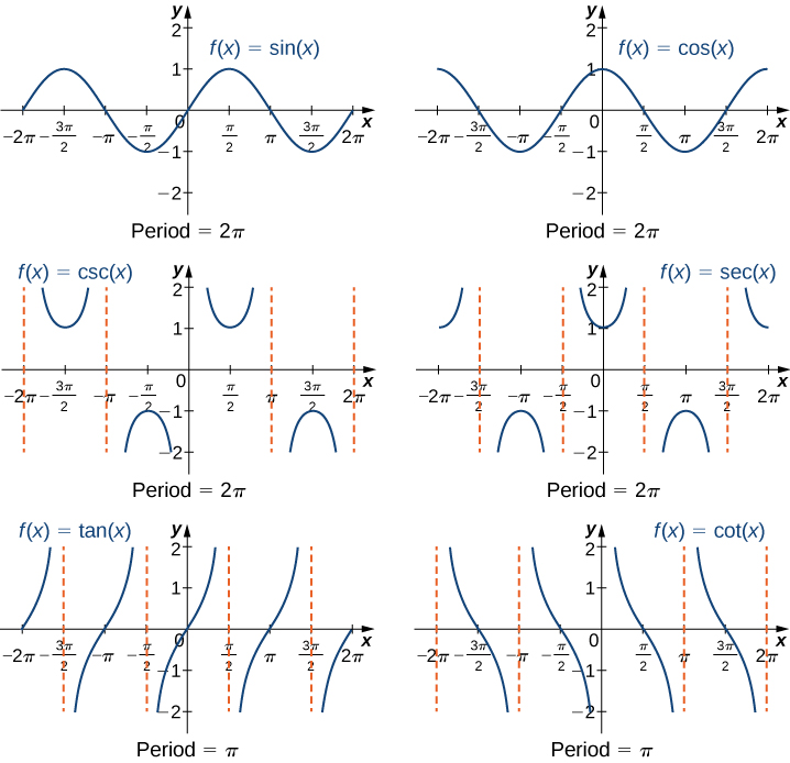 Key Concepts, Trigonometric Functions, By OpenStax (Page 4/9)