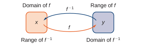 "An image of two bubbles. The first bubble is orange and has two labels: the top label is ""Domain of f"" and the bottom label is ""Range of f inverse"". Within this bubble is the variable ""x"". An orange arrow with the label ""f"" points from this bubble to the second bubble. The second bubble is blue and has two labels: the top label is ""range of f"" and the bottom label is ""domain of f inverse"". Within this bubble is the variable ""y"". A blue arrow with the label ""f inverse"" points from this bubble to the first bubble."