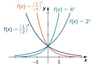 "An image of a graph. The x axis runs from -3 to 3 and the y axis runs from 0 to 4. The graph is of four functions. The first function is ""f(x) = 2 to the power of x"", an increasing curved function, which starts slightly above the x axis and begins increasing. The second function is ""f(x) = 4 to the power of x"", an increasing curved function, which starts slightly above the x axis and begins increasing rapidly, more rapidly than the first function. The third function is ""f(x) = (1/2) to the power of x"", a decreasing curved function with decreases until it gets close to the x axis without touching it. The third function is ""f(x) = (1/4) to the power of x"", a decreasing curved function with decreases until it gets close to the x axis without touching it. It decrases at a faster rate than the third function."