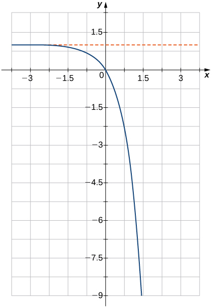 "An image of a graph. The x axis runs from -4 to 4 and the y axis runs from -9 to 2. The graph is of a function that starts slightly below the line ""y = 1"" and begins decreasing rapidly in a curve. The x intercept and y intercept are both at the origin."