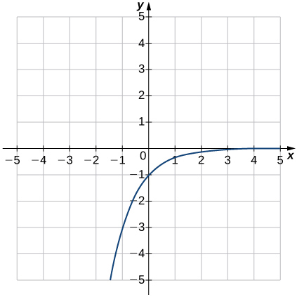 An image of a graph. The x axis runs from -5 to 5 and the y axis runs from -5 to 5. The graph is of a curved increasing function that increases until it comes close the x axis without touching it. There is no x intercept and the y intercept is at the point (0, -1). Another point of the graph is at (-1, -3).