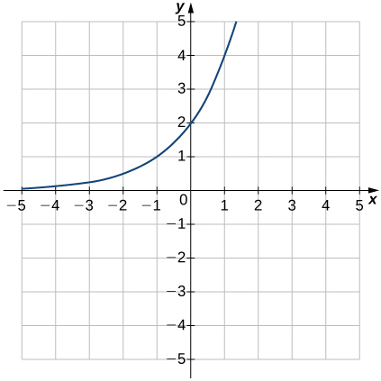 An image of a graph. The x axis runs from -5 to 5 and the y axis runs from -5 to 5. The graph is of a curved increasing function that starts slightly above the x axis and begins increasing rapidly. There is no x intercept and the y intercept is at the point (0, 2). Another point of the graph is at (-1, 1).
