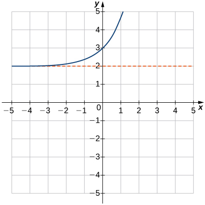 "An image of a graph. The x axis runs from -5 to 5 and the y axis runs from -5 to 5. The graph is of a curved increasing function that starts slightly above the line ""y = 2"" and begins increasing rapidly. There is no x intercept and the y intercept is at the point (0, 3)."