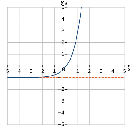 "An image of a graph. The x axis runs from -5 to 5 and the y axis runs from -5 to 5. The graph is of a curved increasing function that starts slightly above the line ""y = -1"" and begins increasing rapidly. There x intercept and the y intercept are both at the origin. Another point of the graph is at (1, 3)."