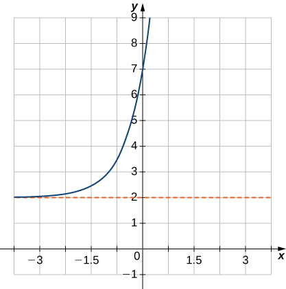 "An image of a graph. The x axis runs from -5 to 5 and the y axis runs from -1 to 9. The graph is of a curved increasing function that starts slightly above the line ""y = 2"" and begins increasing rapidly. There is no x intercept and the y intercept is at the point (0, 7). Another point of the graph is at (-1, 3)."