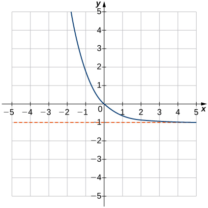 "An image of a graph. The x axis runs from -5 to 5 and the y axis runs from -5 to 5. The graph is of a curved decreasing function that decreases until it comes close the line ""y = -1"" without touching it. There x intercept and the y intercept are both at the origin. There is an approximate point on the graph at (-1, 1.7)."