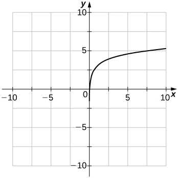 An image of a graph. The x axis runs from -10 to 10 and the y axis runs from -10 to 10. The graph is of an increasing curved function which starts slightly to the right of the y axis. There is no y intercept and the x intercept is at the approximate point (0.05, 0). Another point on the graph is (1, 3).