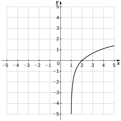 "An image of a graph. The x axis runs from -5 to 5 and the y axis runs from -5 to 5. The graph is of an increasing curved function which starts slightly to the right of the vertical line ""x = 1"". There is no y intercept and the x intercept is at the approximate point (2, 0)."