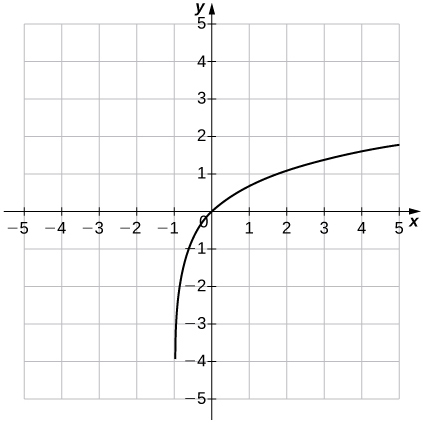 "An image of a graph. The x axis runs from -5 to 5 and the y axis runs from -5 to 5. The graph is of an increasing curved function which starts slightly to the right of the vertical line ""x = -1"". There y intercept and the x intercept are both at the origin."