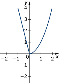The function decreases linearly from (−1, 4) to the origin, at which point it increases as x2, passing through (1, 1) and (2, 4).