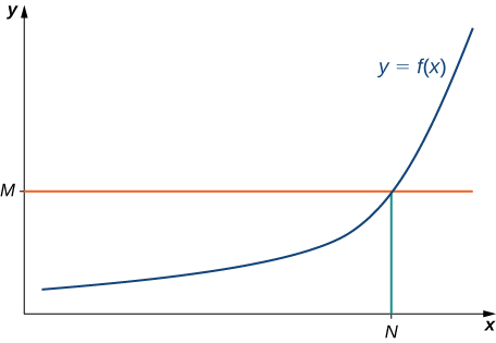 The function f(x) is graphed. It continues to increase rapidly after x = N, and f(N) = M.