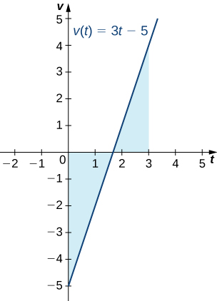 A graph of the line v(t) = 3t – 5, which goes through points (0, -5) and (5/3, 0). The area over the line and under the x axis in the interval [0, 5/3] is shaded. The area under the line and above the x axis in the interval [5/3, 3] is shaded.