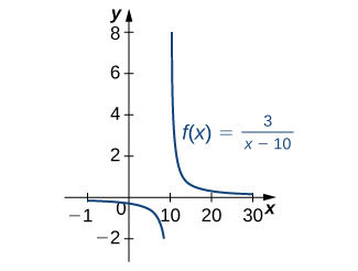A graph of the function f(x) = 3 / (x – 10). There is an asymptote at x=10. The first segment is a decreasing concave down curve that approaches 0 as x goes to negative infinity and approaches negative infinity as x goes to 10. The second segment is a decreasing concave up curve that approaches infinity as x goes to 10 and approaches 0 as x approaches infinity.