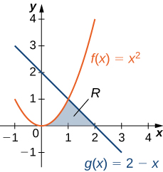 This figure is has two graphs in the first quadrant. They are the functions f(x) = x^2 and g(x)= 2-x. In between these graphs is a shaded region, bounded to the left by f(x) and to the right by g(x). All of which is above the x-axis. The region is labeled R. The shaded area is between x=0 and x=2.