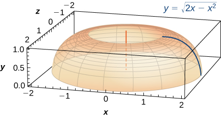 This figure is a surface. It is half of a torus created by rotating the curve y=squareroot(2x-x^2) about the x-axis.