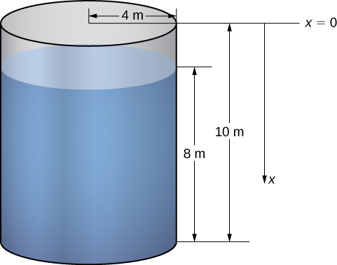 This figure is a right circular cylinder that is vertical. It represents a tank of water. The radius of the cylinder is 4 m, the height of the cylinder is 10 m. The height of the water inside the cylinder is 8 m. There is also a horizontal line on top of the tank representing the x=0. A line is drawn vertical beside the cylinder with a downward arrow labeled x.