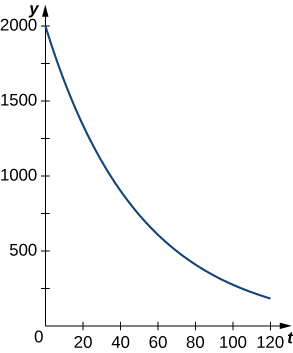 This figure is a graph in the first quadrant. It is a decreasing exponential curve. It begins on the y-axis at 2000 and decreases towards the t-axis.