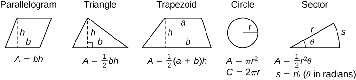 The figure shows five geometric figures. The first is a parallelogram with height labeled as h and base as b. Below the figure is the formula for area, A = bh. The second is a triangle with height labeled as h and base as b. Below the figure is the formula for area, A = (1/2)bh.. The third is a trapezoid with the top horizontal side labeled as a, height as h, and base as b. Below the figure is the formula for area, A = (1/2)(a + b)h. The fourth is a circle with radius labeled as r. Below the figure is the formula for area, A= (pi)(r^2), and the formula for circumference, C = 2(pi)r. The fifth is a sector of a circle with radius labeled as r, sector length as s, and angle as theta. Below the figure is the formula for area, A = (1/2)r^2(theta), and sector length, s = r(theta) (theta in radians).