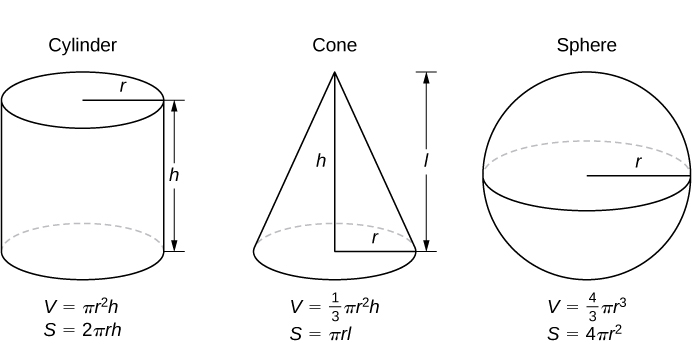 The figure shows three solid figures. The first is a cylinder with height labeled as h and radius as r. Below the figure are the formulas for volume, V = (pi)(r^2)h, and surface area, S = 2(pi)rh. The second is a cone with height labeled as h, radius as r, and lateral side length as l. Below the figure are the formulas for volume, V = (1/3)(pi)(r^2)h, and surface area, S = (pi)rl. The third is a sphere with radius labeled as r. Below the figure are the formulas for volume, V = (4/3)(pi)(r^3), and surface area, S = 4(pi)r^2.
