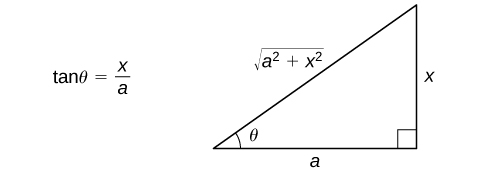 This figure is a right triangle. It has an angle labeled theta. This angle is opposite the vertical side. The hypotenuse is labeled the square root of (a^2+x^2), the vertical leg is labeled x, and the horizontal leg is labeled a. To the left of the triangle is the equation tan(theta) = x/a.