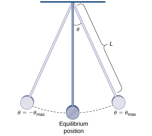 This figure is a pendulum. There are three positions of the pendulum shown. When the pendulum is to the far left, it is labeled negative theta max. When the pendulum is in the middle and vertical, it is labeled equilibrium position. When the pendulum is to the far right it is labeled theta max. Also, theta is the angle from equilibrium to the far right position. The length of the pendulum is labeled L.