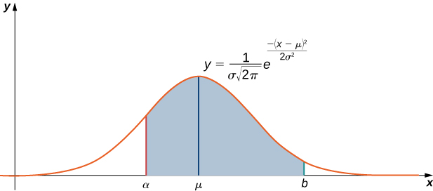 This graph is the normal distribution. It is a bell-shaped curve with the highest point above mu on the x-axis. Also, there is a shaded area under the curve above the x-axis. The shaded area is bounded by alpha on the left and b on the right.