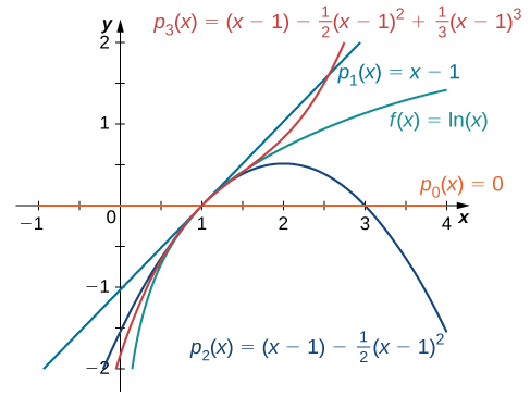 This graph has four curves. The first is the function f(x)=ln(x). The second function is psub1(x)=x-1. The third is psub2(x)=(x-1)-1/2(x-1)^2. The fourth is psub3(x)=(x-1)-1/2(x-1)^2 +1/3(x-1)^3. The curves are very close around x = 1.