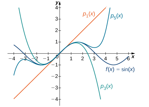 This graph has four curves. The first is the function f(x)=sin(x). The second function is psub1(x). The third is psub3(x). The fourth function is psub5(x). The curves are very close around x=0.