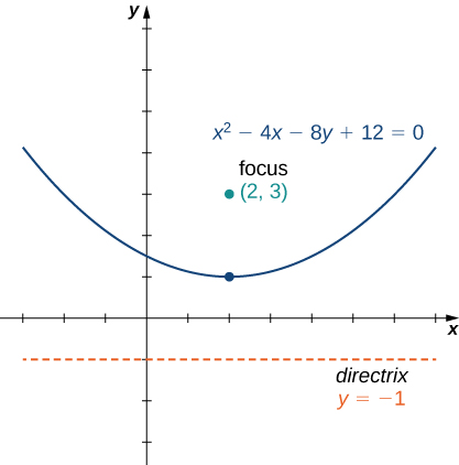 A parabola is drawn with vertex at (2, 1) and opening up with equation x2 – 4x – 8y + 12 = 0. The focus is drawn at (1, 3). The directrix is drawn at y = − 1.