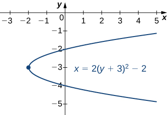 A parabola is drawn with vertex at (−2, −3) and opening to the right with equation x = 2(y + 3)2 – 2. The focus is drawn at (0, −3). The directrix is drawn at x = −4.