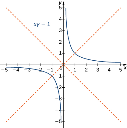 Graph of xy = 1, which has asymptotes at the x and y axes. This hyperbola is relegated to the first and third quadrants, and the graph also has red dashed lines along y = x and y = −x.