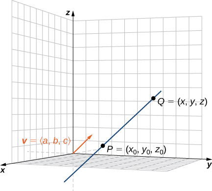"This figure is the first octant of the 3-dimensional coordinate system. There is a line segment passing through two points. The points are labeled ""P = (x sub 0, y sub 0, z sub 0)"" and ""Q = (x, y, z)."" There is also a vector in standard position drawn. The vector is labeled ""v = <a, b, c>."""