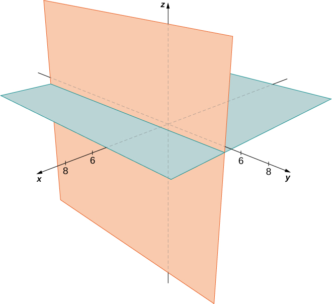 This figure is the 3-dimensional coordinate system. It has two intersecting planes drawn. The first is the x y-plane. The second is the y z-plane. They are perpendicular to each other.