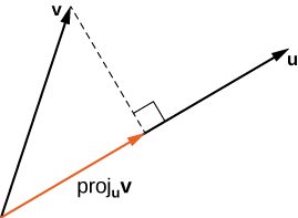 "This image has a vector labeled ""v."" There is also a vector with the same initial point labeled ""proj sub u v."" The third vector is from the terminal point of proj sub u v in the same direction labeled ""u."" A broken line segment from the initial point of u to the terminal point of v is drawn and is perpendicular to u."
