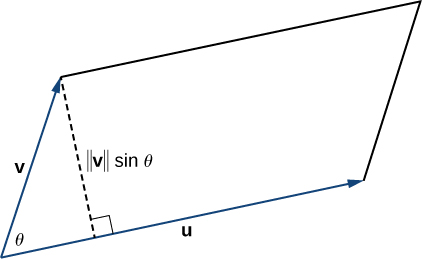 "This figure is a parallelogram. One side is represented with a vector labeled ""v."" The second side, the base, has the same initial point as vector v and is labeled ""u."" The angle between u and v is theta. Also, a perpendicular line segment is drawn from the terminal point of v to vector u. It is labeled ""