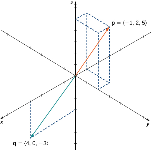 "This figure is the 3-dimensional coordinate system. It has two vectors in standard position. The first vector is labeled ""p = <-1, 2, 5>."" The second vector is labeled ""q = <4, 0, -3>."""