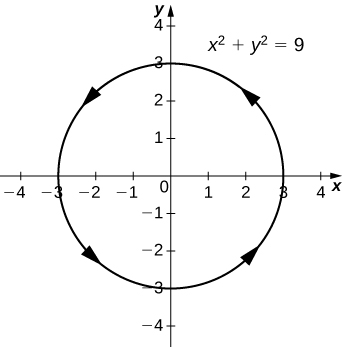 This figure is the graph of x^2 + y^2 = 9. It is a circle centered at the origin with radius 3. It has orientation counter-clockwise represented with arrows on the curve.