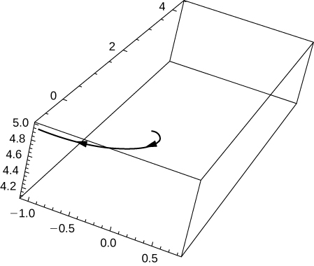 This figure is a graph in the 3 dimensional coordinate system. It is a curve starting at the middle of the box and curving towards the upper left corner The box represents an octant of the coordinate system.