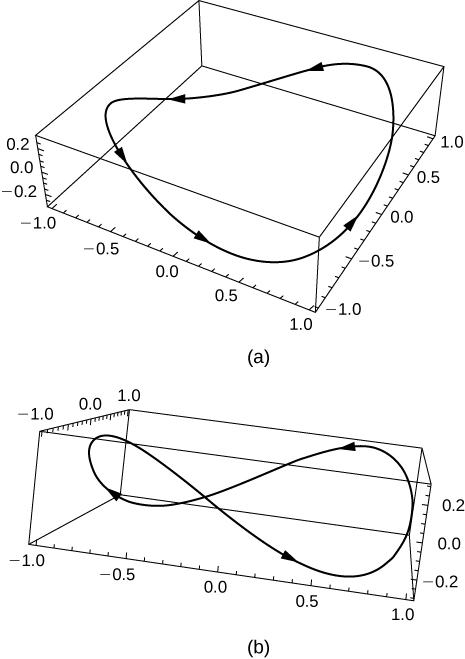 This figure has two graphs. The first is 3 dimensional and is a connected curve with counter-clockwise orientation inside of a box. The second graph is 3 dimensional. It represents the same curve from different view of the box. From the side of the box the curve is connected and has depth to it.