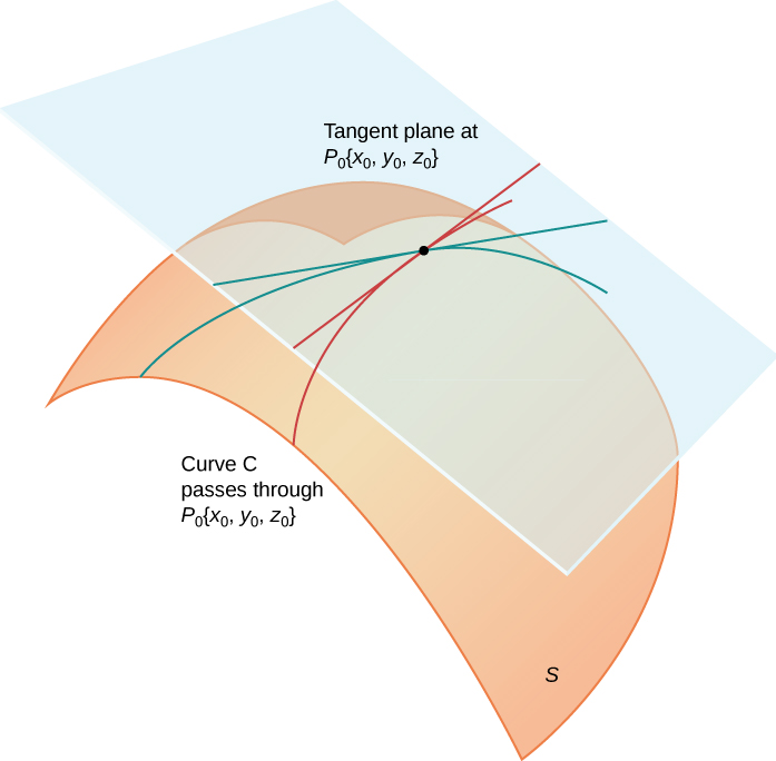 A surface S is shown with a point P0 = (x0, y0, z0). There are two intersecting curves shown on S that pass through P0. There are tangents drawn for each of these curves at P0, and these tangent lines create a plane, namely, the tangent plane at P0.