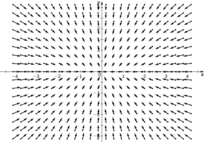 A visual representation of the given radial field in a coordinate plane. The magnitudes increase further from the origin. The arrow seem to be stretching away from the origin in a rectangular shape.