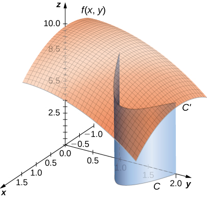 A diagram in three dimensions. The original curve C in the (x,y) plane looks like a parabola opening to the left with vertex in quadrant 1. The surface defined by f(x,y) is shown always above the (x,y) plane. A curve on the surface directly above the original curve C is labeled as C'. A blue sheet stretches down from C' to C.