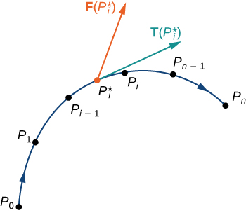 An image of a concave down curve – initially increasing, but later decreasing. Several points are labeled along the curve, as are arrowheads along the curve pointing in the direction of increasing P value. The points are: P_0, P_1, P_i-1, P_i starred, P_i, P_n-1, and Pn. Two arrows have their endpoints at P_i. The first is an increasing tangent vector labeled T(P_i starred). The second is labeled F(P_i starred) and points up and to the left.
