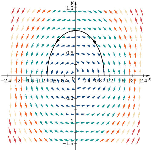 A vector field in two dimensions. The closer the arrows are to the origin, the smaller they are. The further away they are, the longer they are. The arrows surround the origin in a radial pattern. A single curve is plotted and follows the radial pattern in quadrants 1 and 2 over the interval [-1,1]. It is a concave down arch that looks like a downward opening parabola.