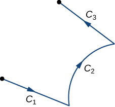 Three curves: C_1, C_2, and C_3. One of the endpoints of C_2 is also an endpoint of C_1, and the other endpoint of C_2 is also an end point of C_3. C_1's and C_3's other endpoints are not connect to any other curve. C_1 and C_3 appear to be nearly straight lines while C_2 is an increasing concave down curve. There are three arrowheads on each curve segment all pointing in the same direction: C_1 to C_2, C_2 to C_3, and C_3 to its other endpoint.