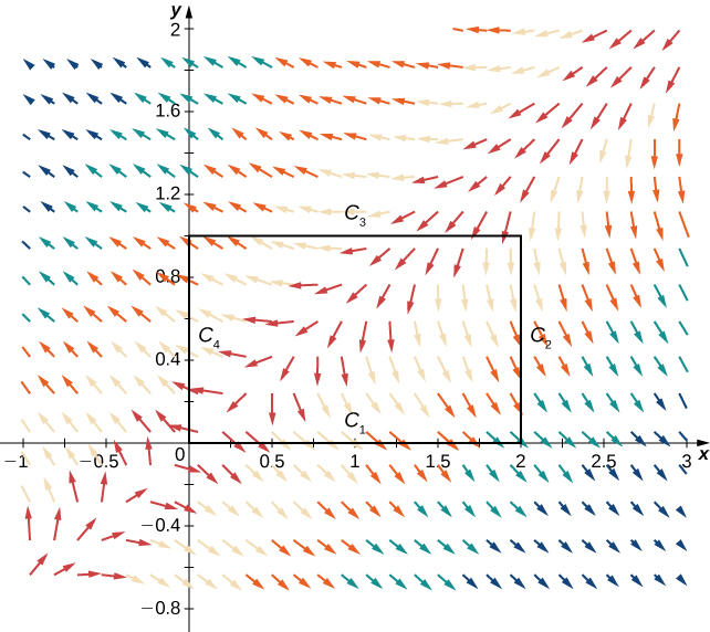 A vector field in two dimensions. The arrows following roughly a 90-degree angle to the origin in quadrants 1 and 3 point to the origin. As the arrows deviate from this angle, they point away from the angle ad become smaller. Above, they point up and to the left, and below, they point down and to the right. A rectangle is drawn in quadrant 1 from 0 to 2 on the x axis and from 0 to 1 on the y axis. C_1 is the base, C_2 is the right leg, C_3 is the top, and C_4 is the left leg.