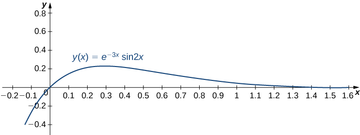 This figure is a graph of the function y = e^−3x sin 2x. The x axis is scaled in increments of tenths. The y axis is scaled in increments of even tenths. The curve passes through the origin and has a horizontal asymptote of the positive x axis.